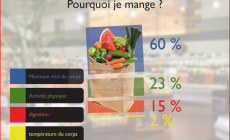 Pourquoi mange-t-on ?